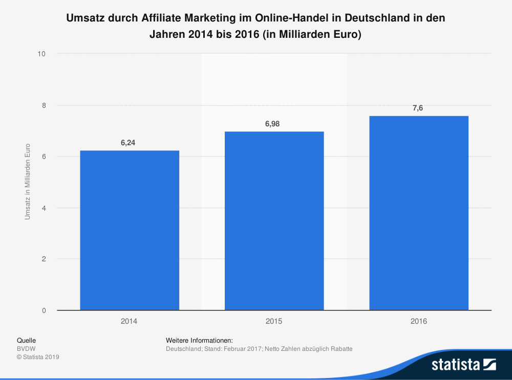 7,6 Milliarden Euro Umsatz durch Affiliate Marketing in Deutschland im Jahr 2006.